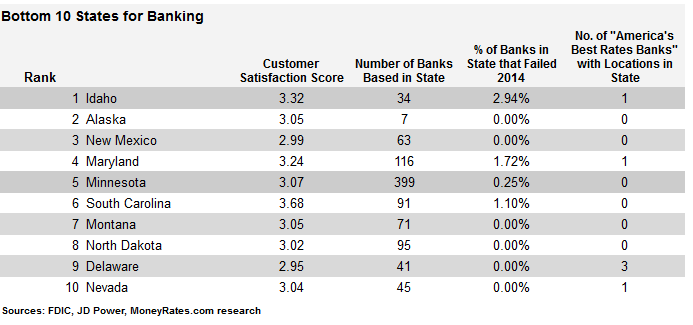 Worst States for Banking 2015